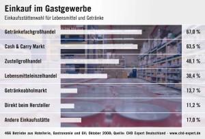 Einkaufsquellen im Gastgewerbe - Deutschland 2008