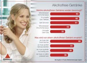 apollinaris_infografik-2_alkoholfreie-getranke