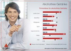 apollinaris_infografik-3_alkoholfreie-getranke