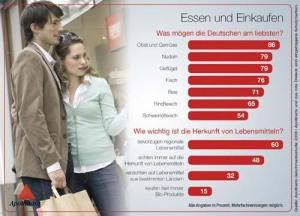 apollinaris_infografik-4_essen-und-einkaufen