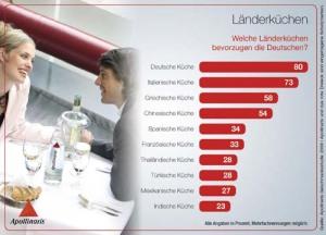 apollinaris_infografik-5_-landerkuchen