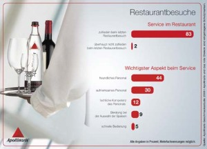 apollinaris_infografik-6_restaurant
