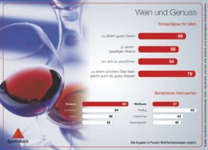 apollinaris_infografik-7_wein