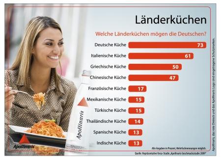 Infografik_Laenderkuechen_1MB