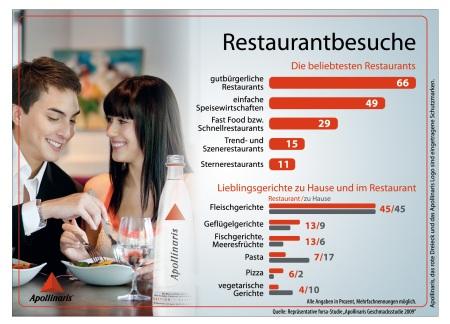Infografik_Restaurantbesuche 1_1MB