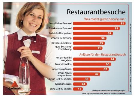 Infografik_Restaurantbesuche 2_1MB