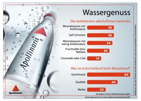 Infografik_Wassergenuss_1MB