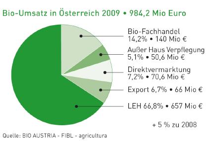 Bio-Umsatz in Österreich wuchs 2009 um 5 %