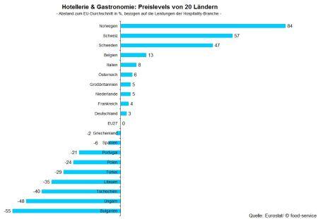Hotellerie & Gastronomie: Preislevels ausgewählter Länder