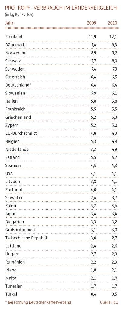 Kaffeekonsum Ländervergleich