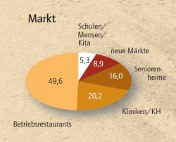 Contract Catering Markt in Deutschland