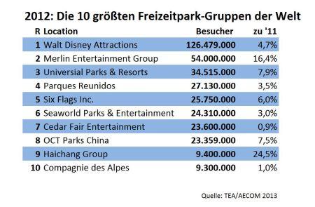 Top 10 Freizeitparks der Welt