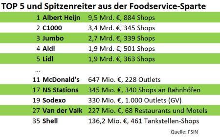 Holland Ranking - Top 500 der Food- und Foodservice-Anbieter in den Niederlanden